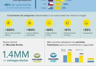 Mercado Libre registró 5 MM de nuevos compradores en tiempos de Covid-19